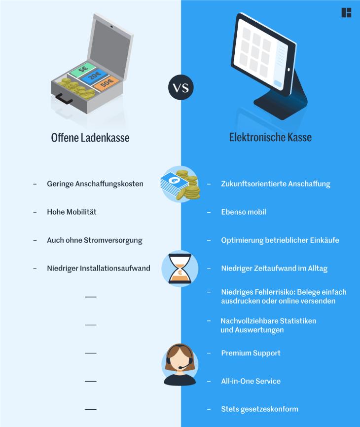 Vergleich der offenen Ladenkasse und der elektronischen Kasse