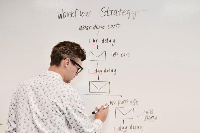 Businessplan erstellen Organisation