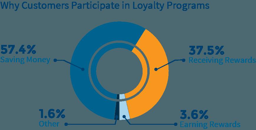 customer-loyalty-chart11
