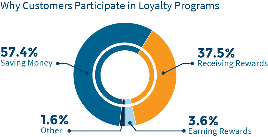 customer-loyalty-chart11