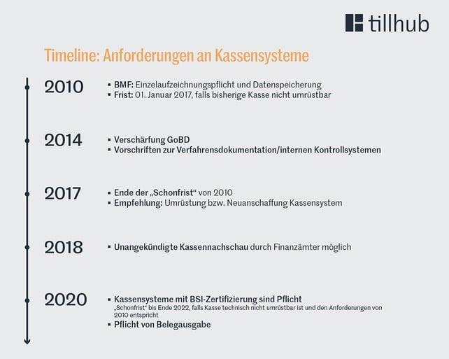 Infografik Kassengesetze